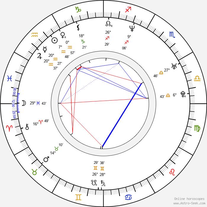Shin Itagaki - Birth horoscope chart