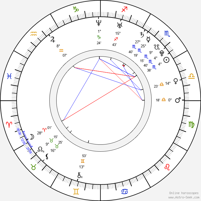 Shin Ji-Soo - Birth horoscope chart