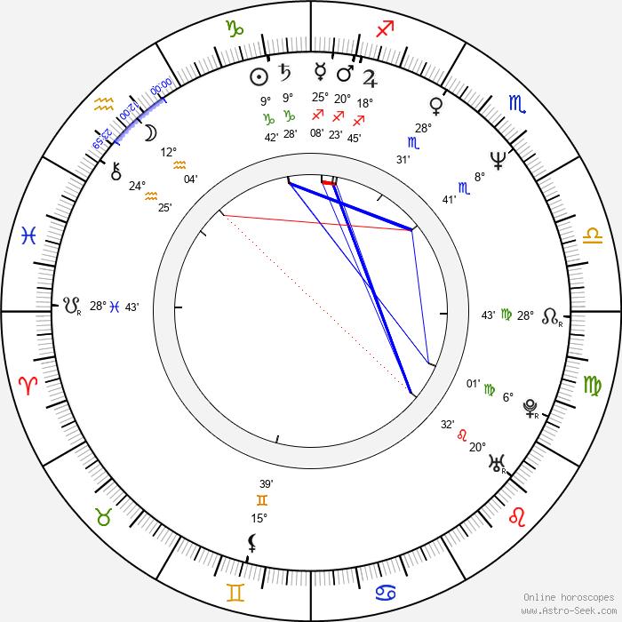 Shin'ya Tsukamoto - Birth horoscope chart