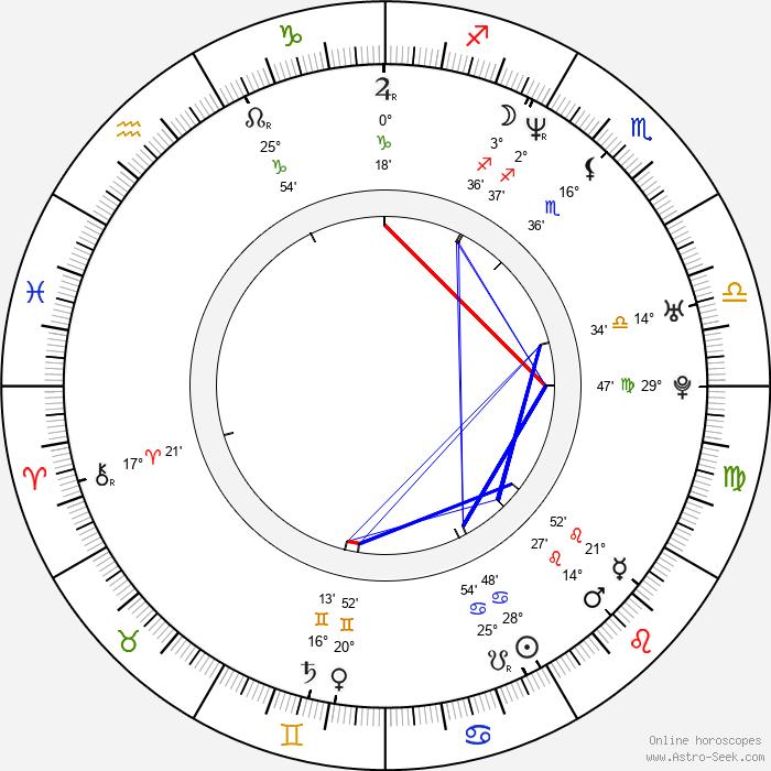 Shinjiro Otani - Birth horoscope chart