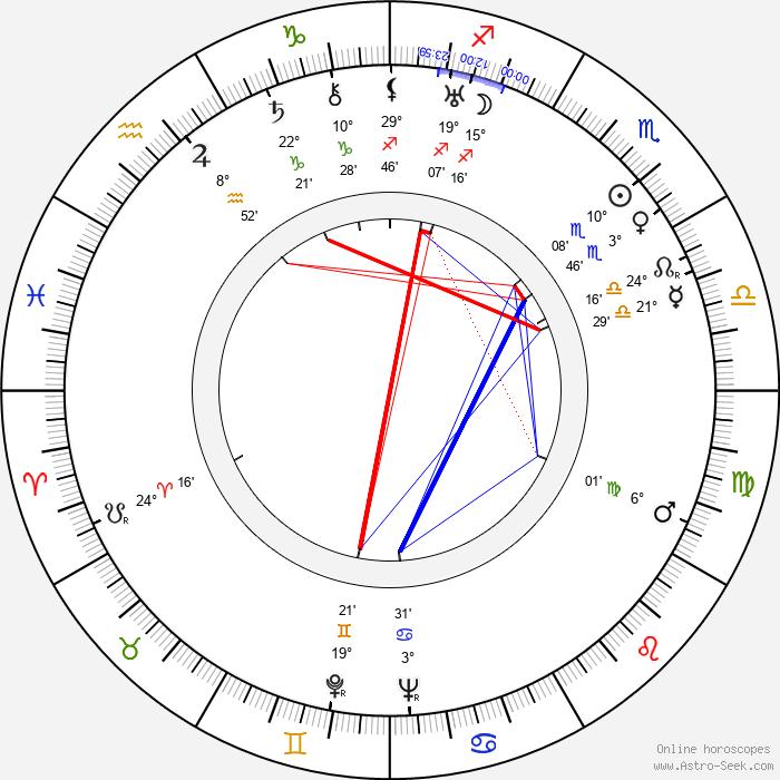Shinpei Takagi - Birth horoscope chart
