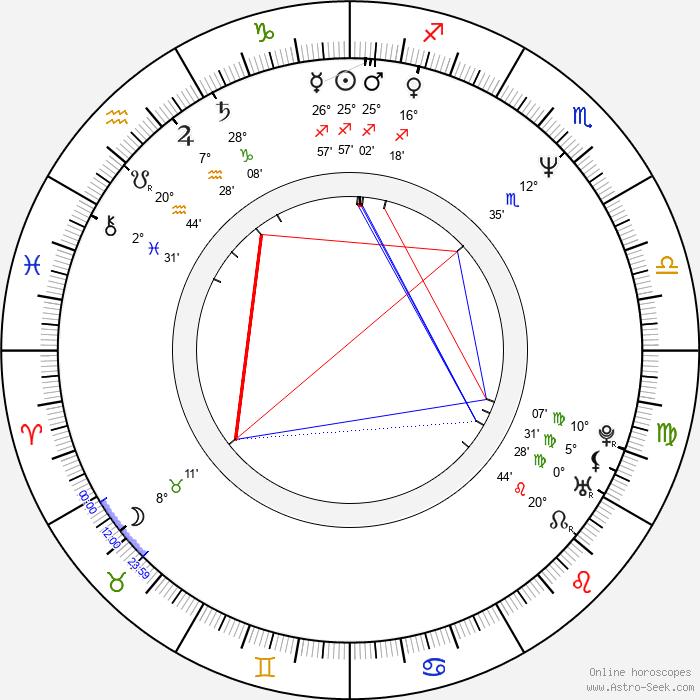 Shion Sono - Birth horoscope chart