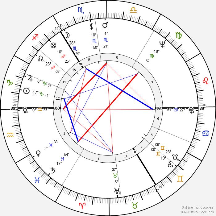 Shirley Bassey - Birth horoscope chart