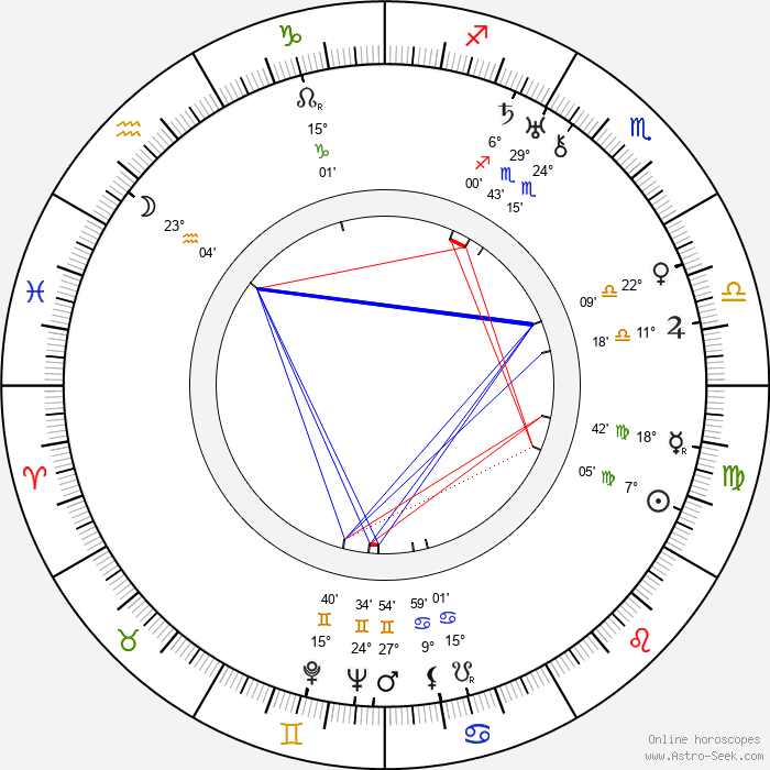 Shirley Booth - Birth horoscope chart