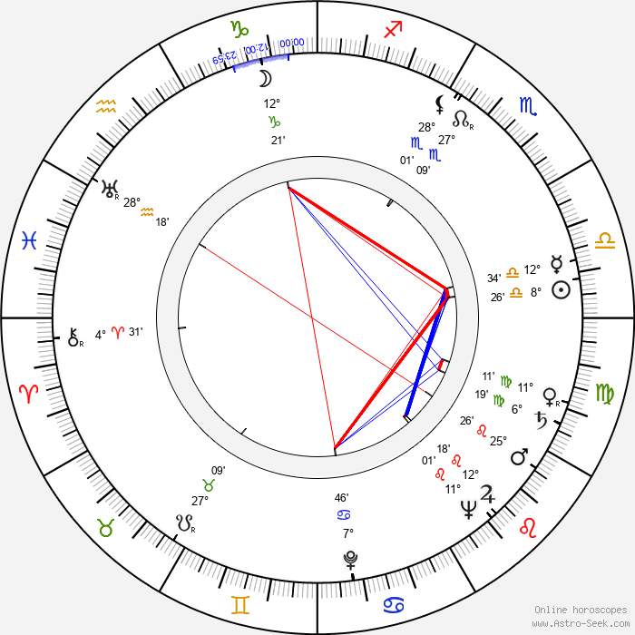 Shirley Clarke - Birth horoscope chart