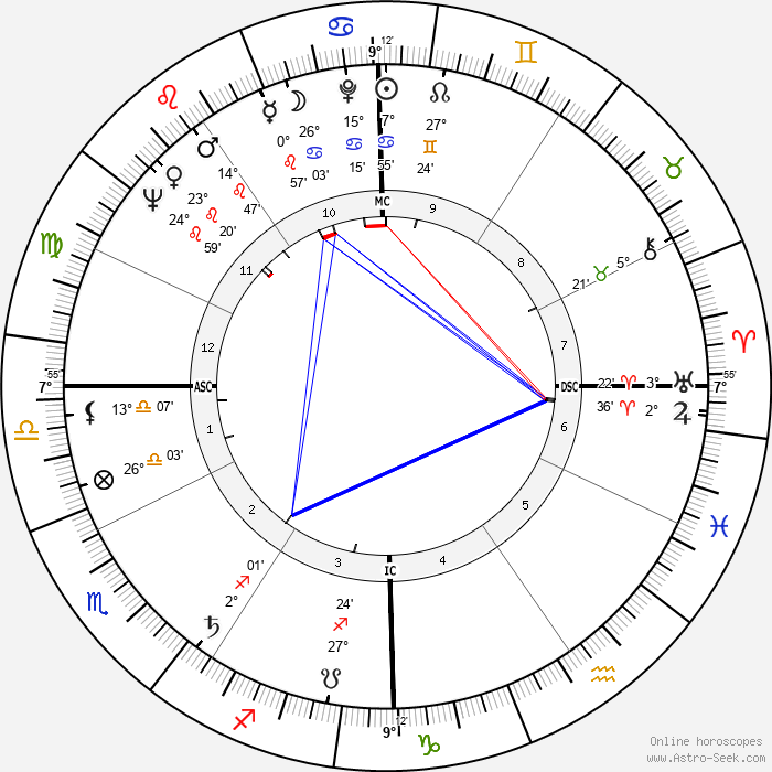 Shirley Fry - Birth horoscope chart