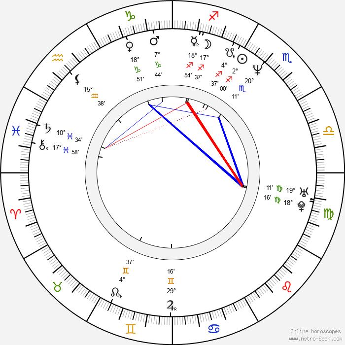 Shirley Henderson - Birth horoscope chart