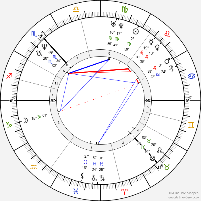 Shirley Manson - Birth horoscope chart