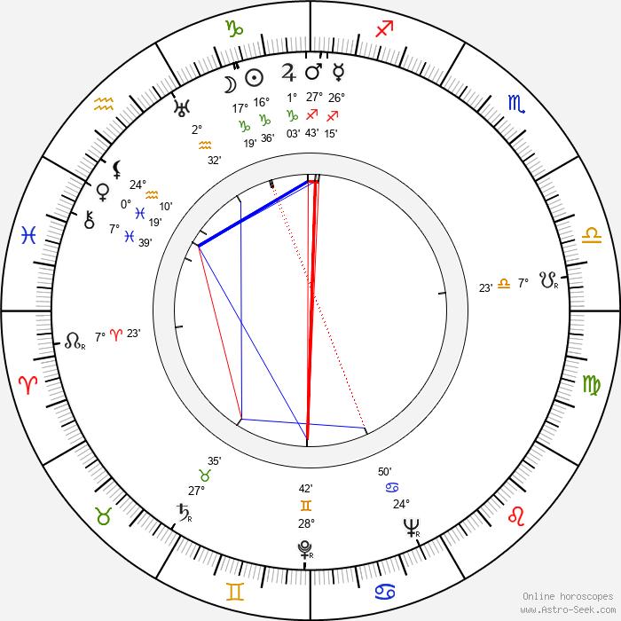 Shirley Ross - Birth horoscope chart