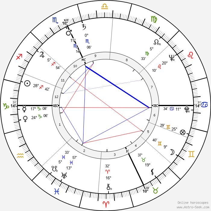 Shirley Siska - Birth horoscope chart