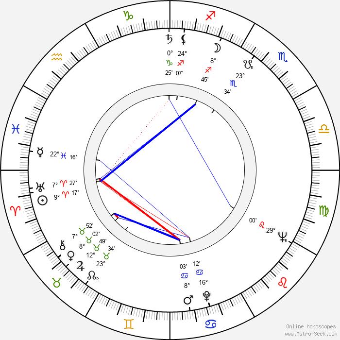 Shirley Stoler - Birth horoscope chart