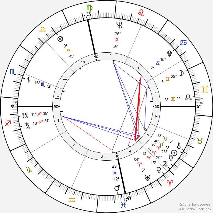 Shirley Temple - Birth horoscope chart