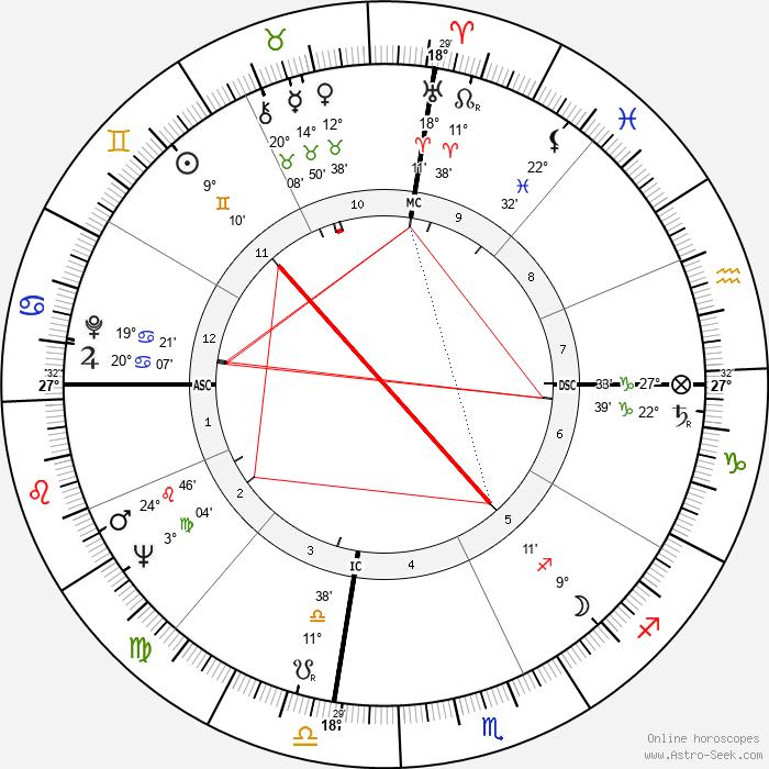 Shirley Verrett - Birth horoscope chart