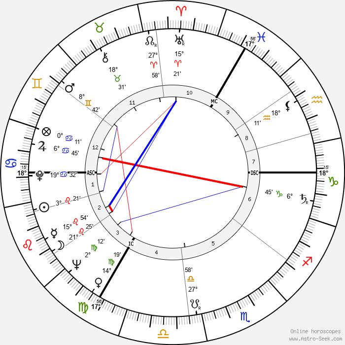 Shirley Williams - Birth horoscope chart