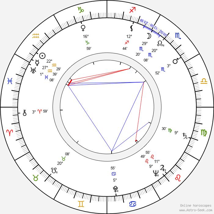 Shirley Yamaguchi - Birth horoscope chart