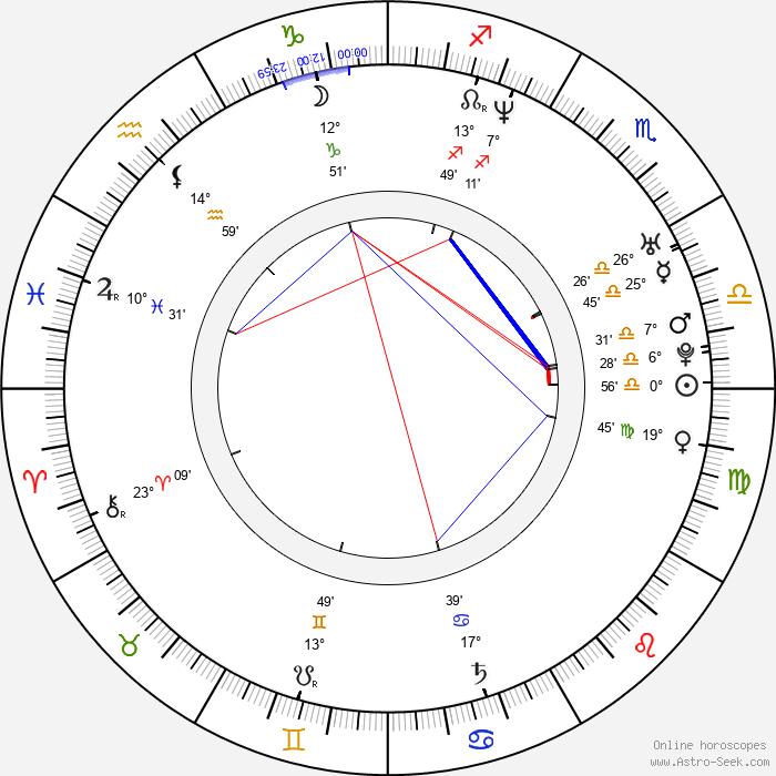 Shirly Brener - Birth horoscope chart