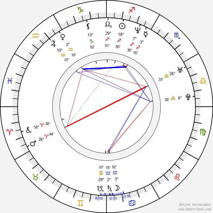 Shirō Ishimoda - Birth horoscope chart