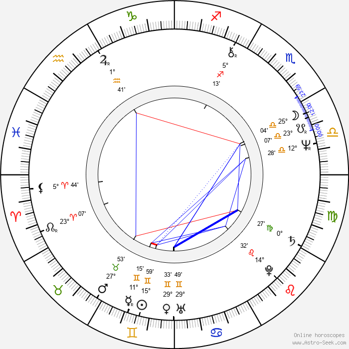 Shirô Kishibe - Birth horoscope chart