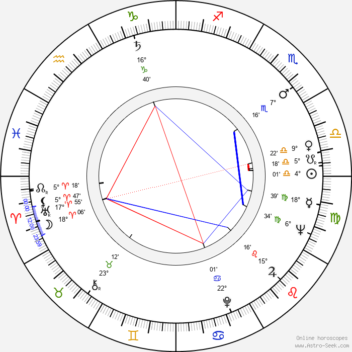 Shirô Moritani - Birth horoscope chart