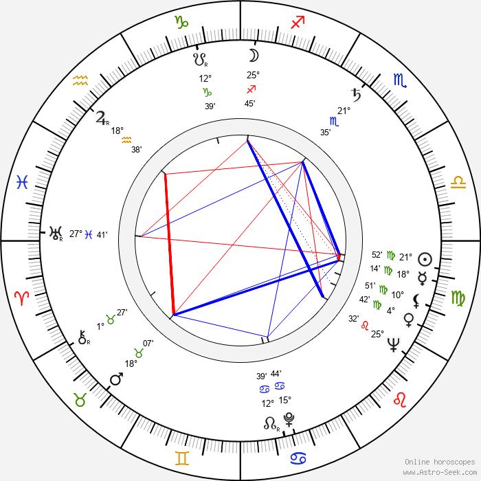 Shôhei Imamura - Birth horoscope chart