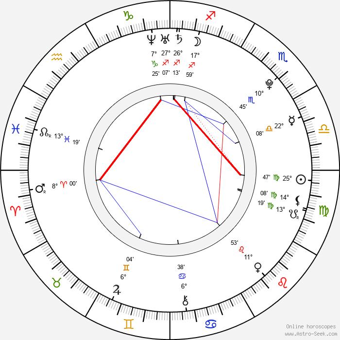 Shoshana Bush - Birth horoscope chart