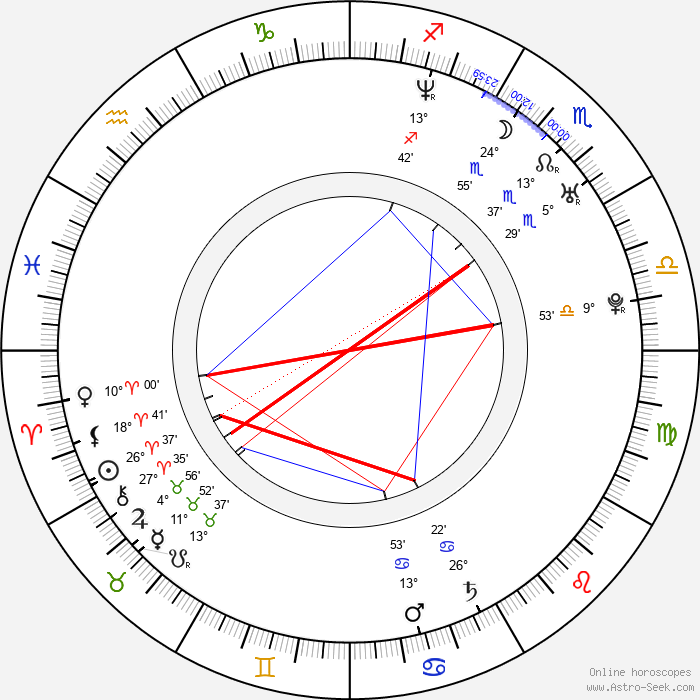 Shu Qi - Birth horoscope chart