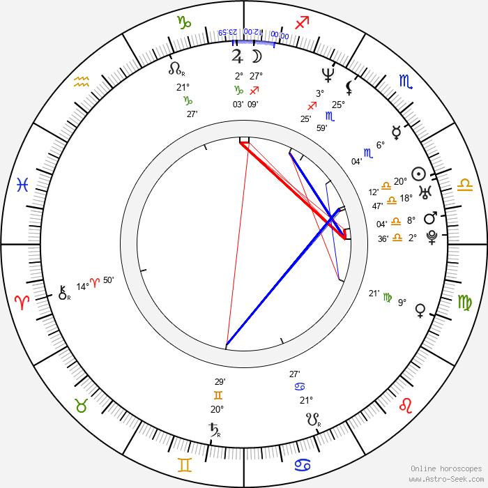 Shuarma - Birth horoscope chart
