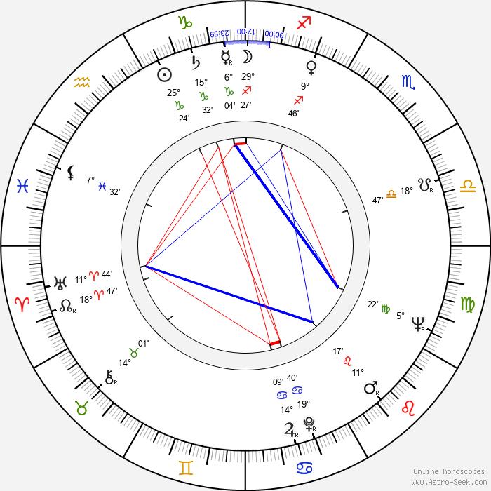 Shukhrat Abbasov - Birth horoscope chart