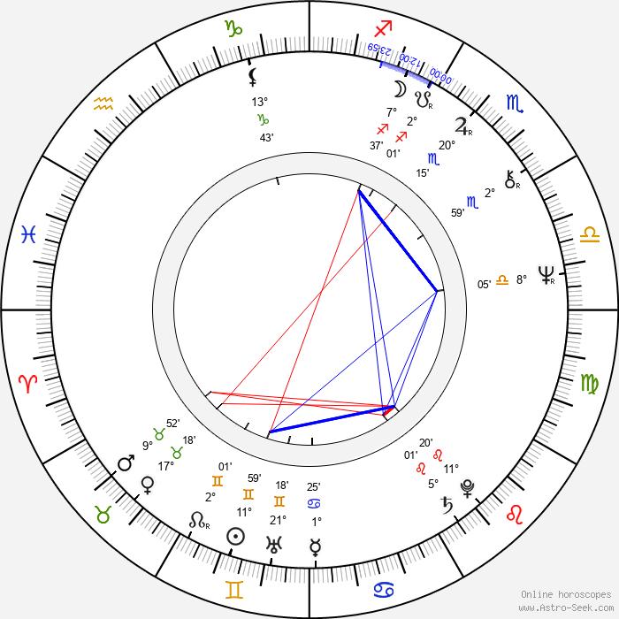 Shuki Levy - Birth horoscope chart