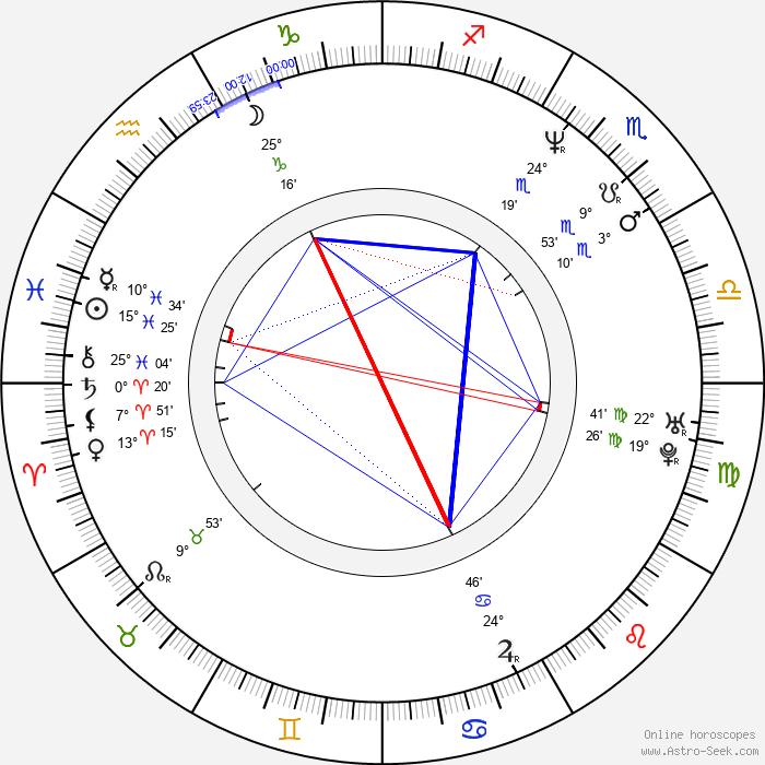 Shuler Hensley - Birth horoscope chart