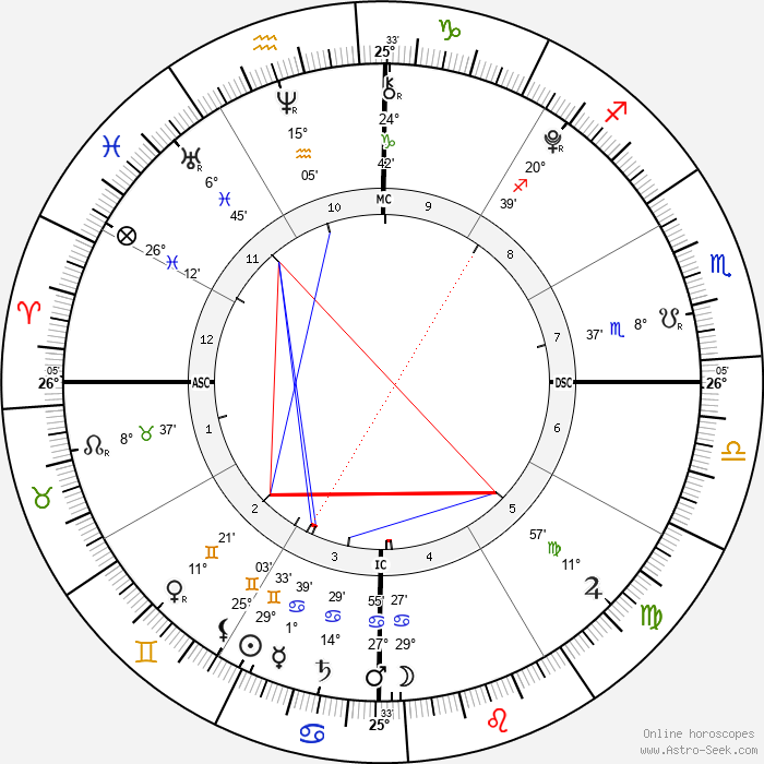 Siamese Twins Lata - Birth horoscope chart