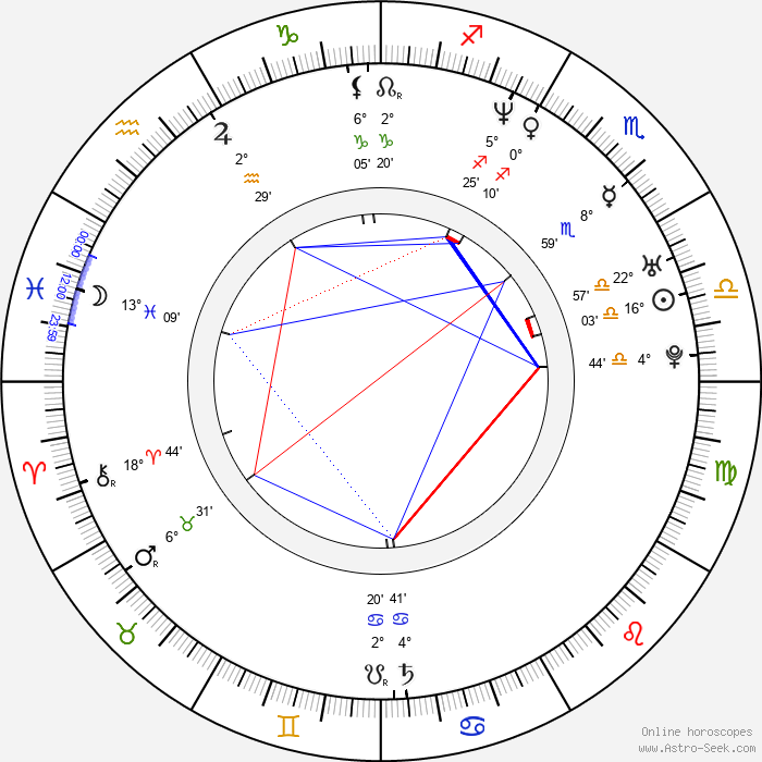Sian Evans - Birth horoscope chart