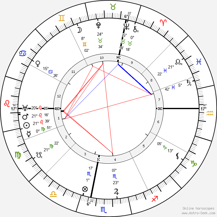 Sibilla Aleramo - Birth horoscope chart