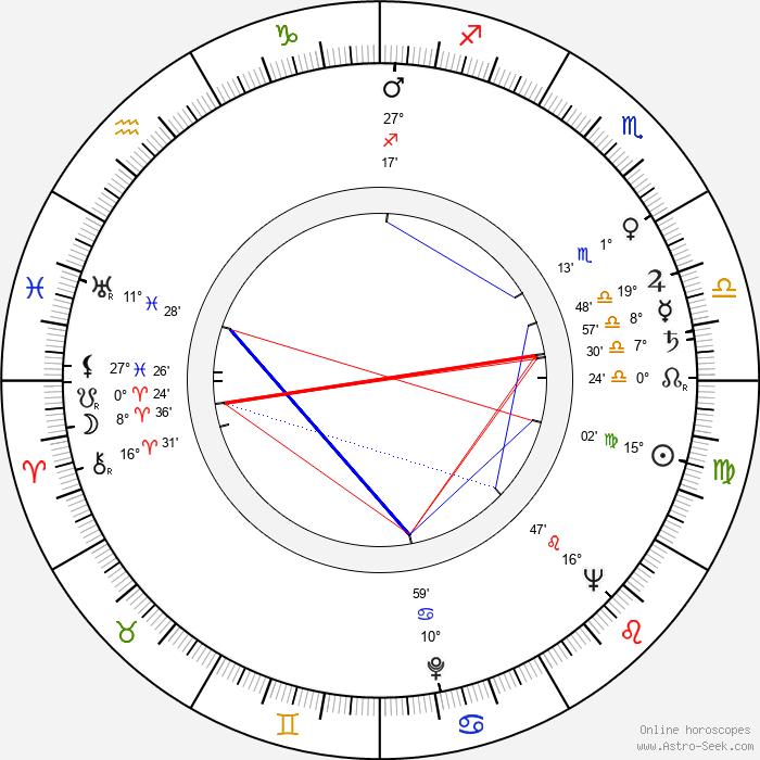 Sid Caesar - Birth horoscope chart