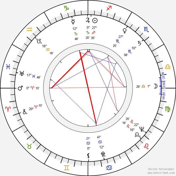 Sidney Armus - Birth horoscope chart
