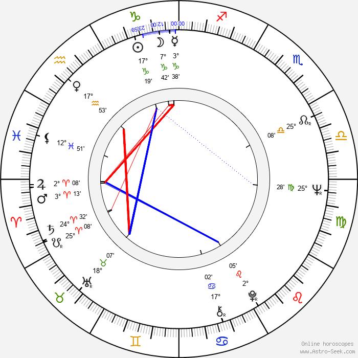 Sidney Ganis - Birth horoscope chart