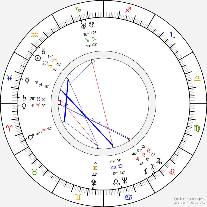 Sidney Gilliat - Birth horoscope chart