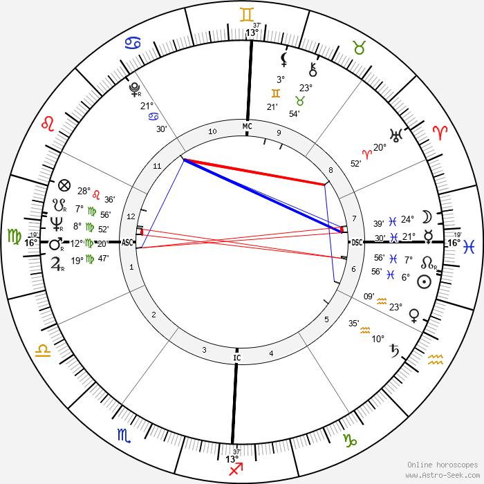 Sidney J. Furie - Birth horoscope chart