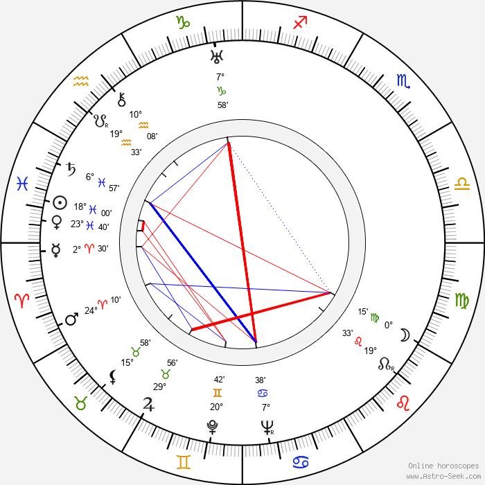 Sidney Meyers - Birth horoscope chart