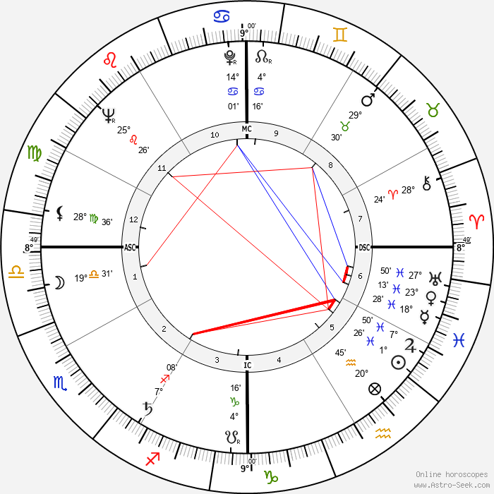 Sidney Poitier - Birth horoscope chart