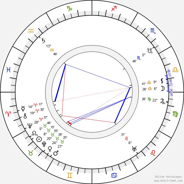 Sidney Toler - Birth horoscope chart