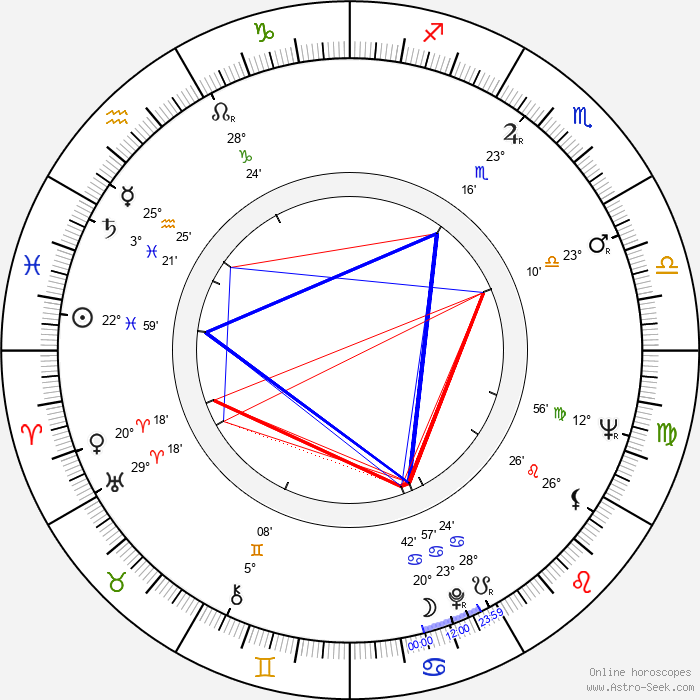 Siegfried Kühn - Birth horoscope chart
