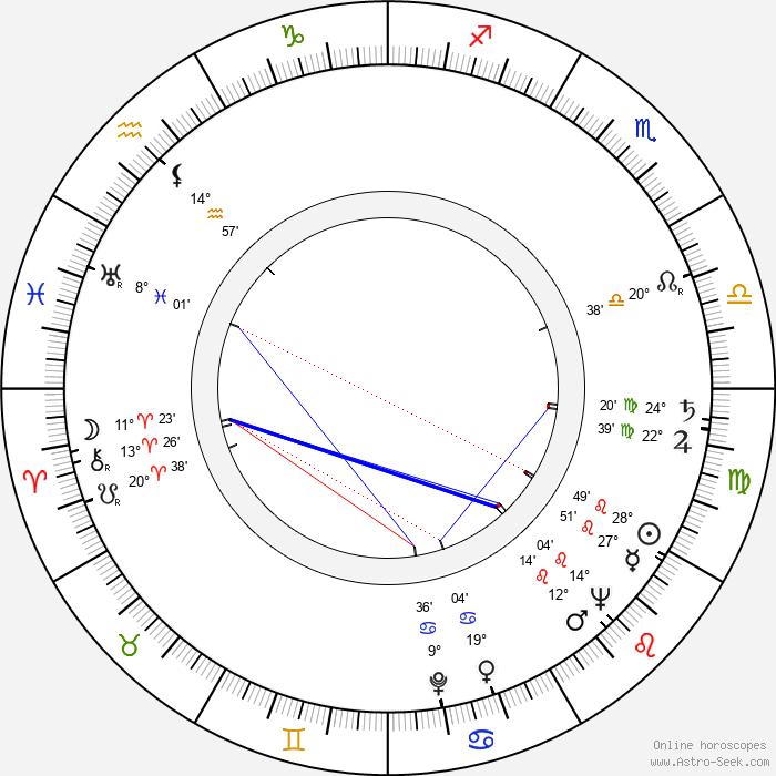 Siegfried Loyda - Birth horoscope chart
