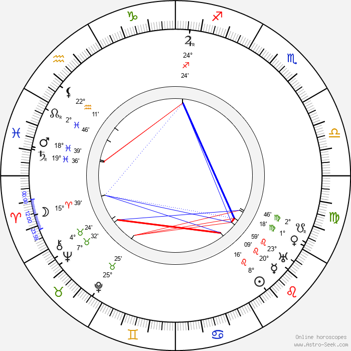 Siegfried Philippi - Birth horoscope chart