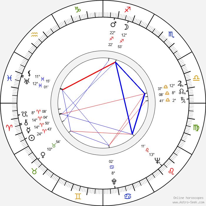 Siegfried Wischnewski - Birth horoscope chart