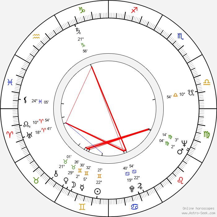 Sieghardt Rupp - Birth horoscope chart