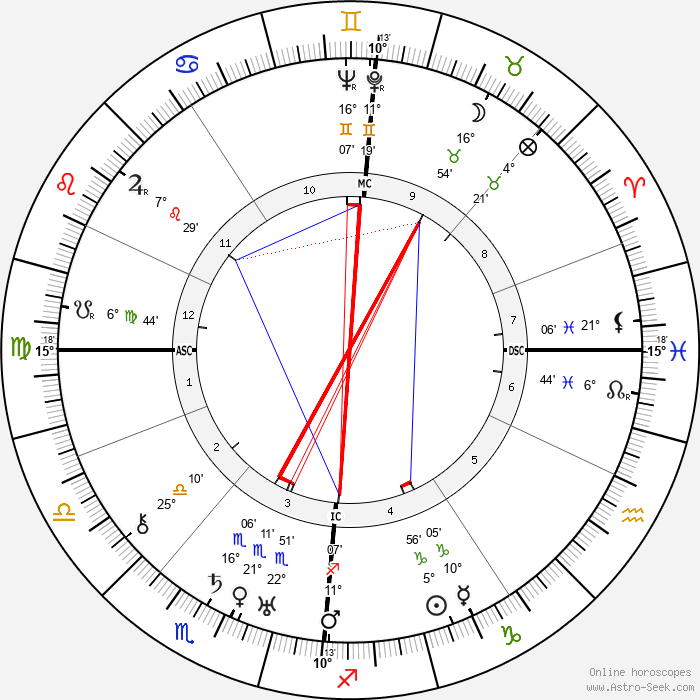 Sig Arno - Birth horoscope chart