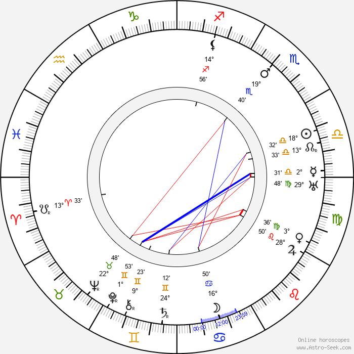 Sig Ruman - Birth horoscope chart