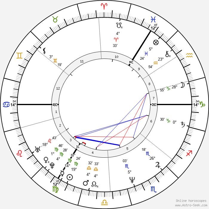 Sigmar Gabriel - Birth horoscope chart