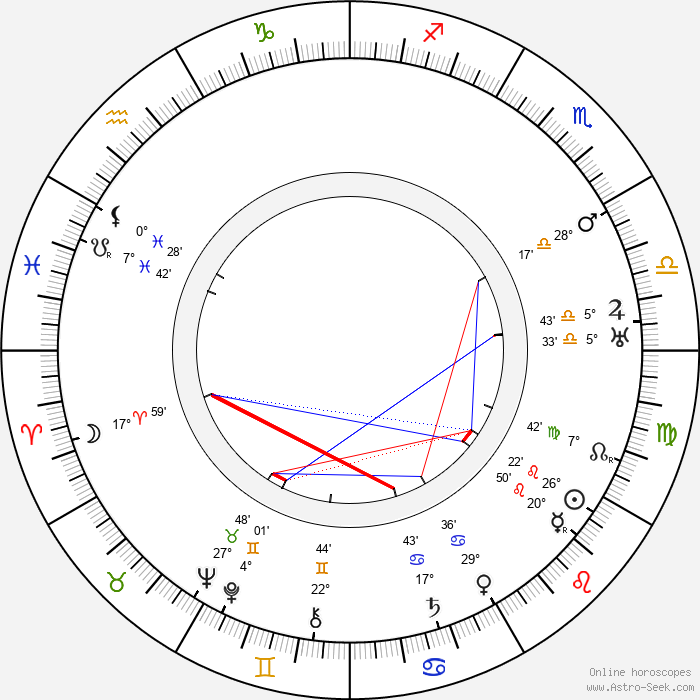 Signe Relander - Birth horoscope chart
